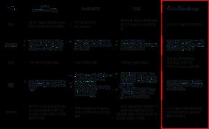 피플앤드테크놀러지 RTLS 기술비교
