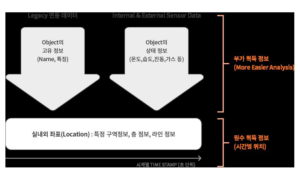 피플앤드테크놀러지 RTLS IndoorLBS 비콘 데이터분석