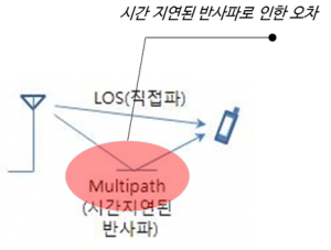 피플앤드테크놀러지 RTLS 기술 비교
